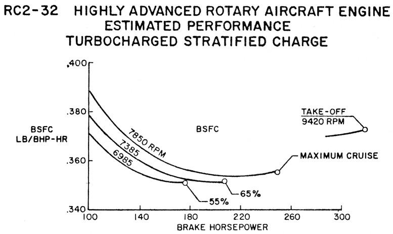 RC2 32 rotary brake horsepower
