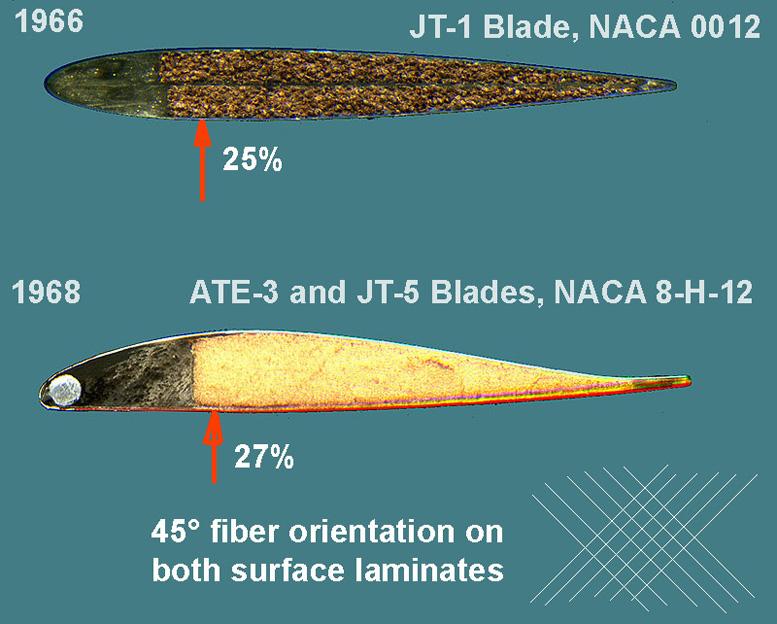 gyrocopter blade profiles jt 5