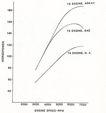 rotary horsepower graph